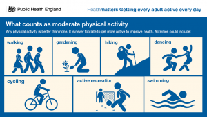 Examples of moderate intensity activity